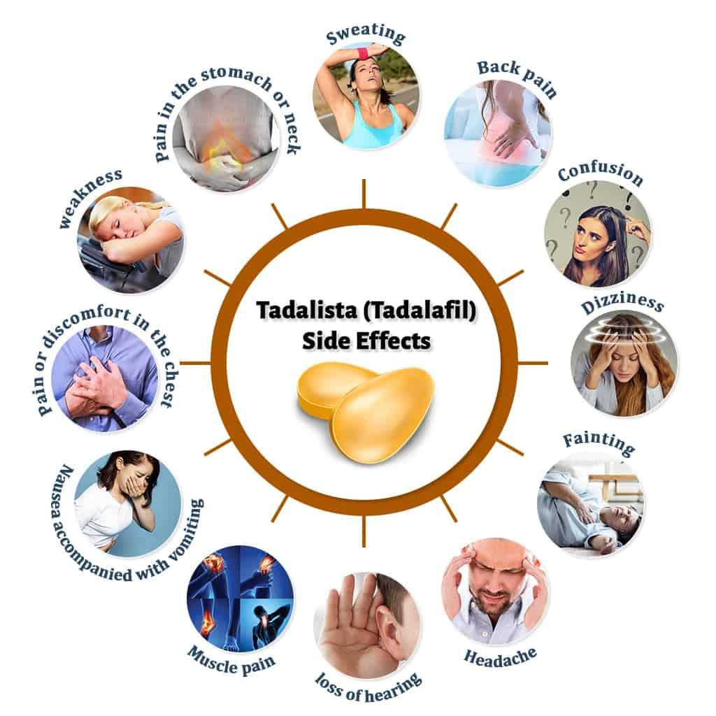 Tadalista Side Effects