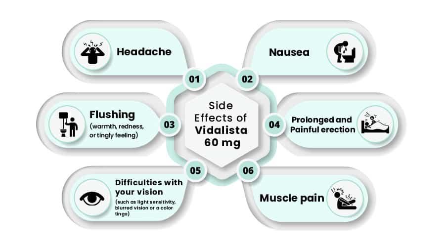 Vidalista 60 Side Effects